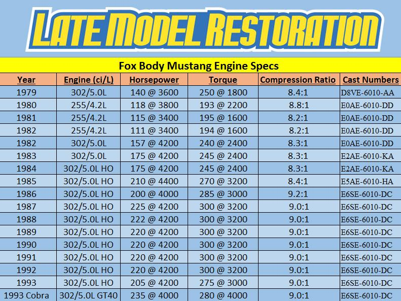 Fox Body Mustang 5.0 Engine Specs - Fox Body Mustang 5.0 Engine Specs